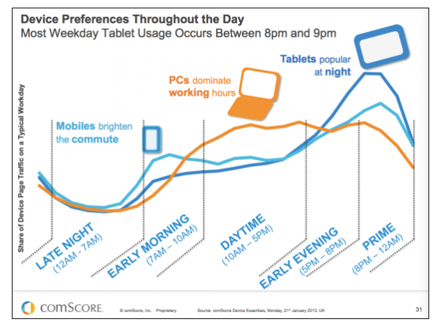 Devices Used Across The Day.png